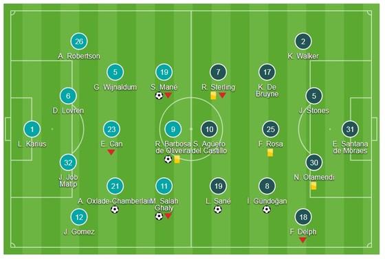 Liverpool - Man City 4-3: Man xanh thua sốc ảnh 1
