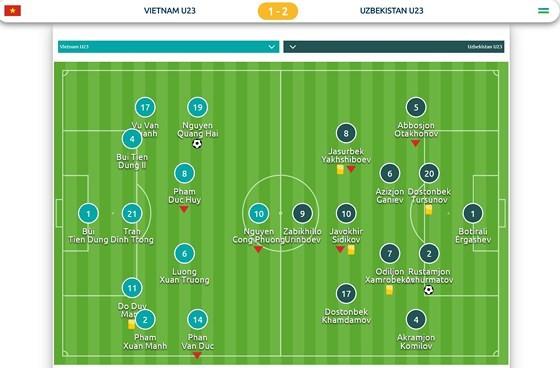 U23 Việt Nam - U23 Uzbekistan 1-2: Thua nhưng vẫn là người hùng ảnh 1