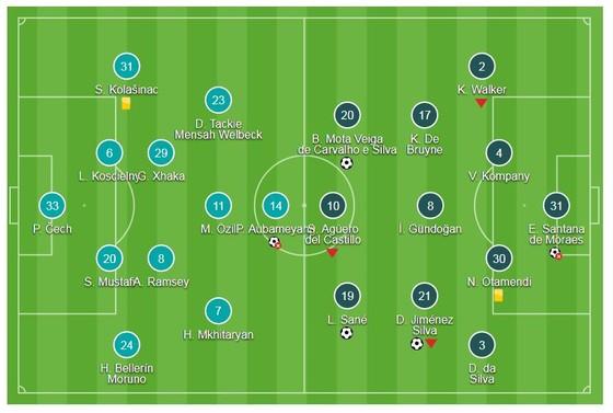 4 ngày, Wenger thua đậm Pep Guardiola 2 lần ảnh 1