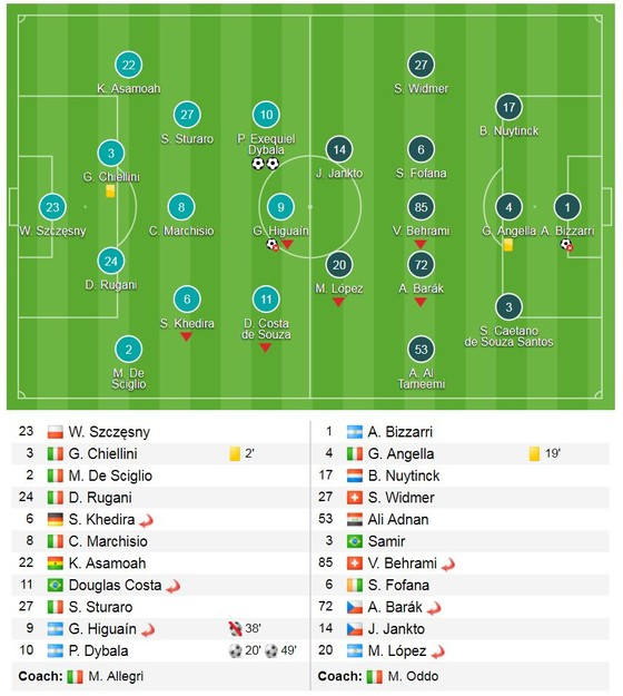 Dybala tỏa sáng, Juventus soán ngôi Napoli ảnh 1