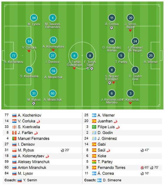 Lokomotiv - Atletico 1-5 (chung cuộc 1-8): Thầy trò Diego Simeone nghiền nát đối thủ ảnh 1