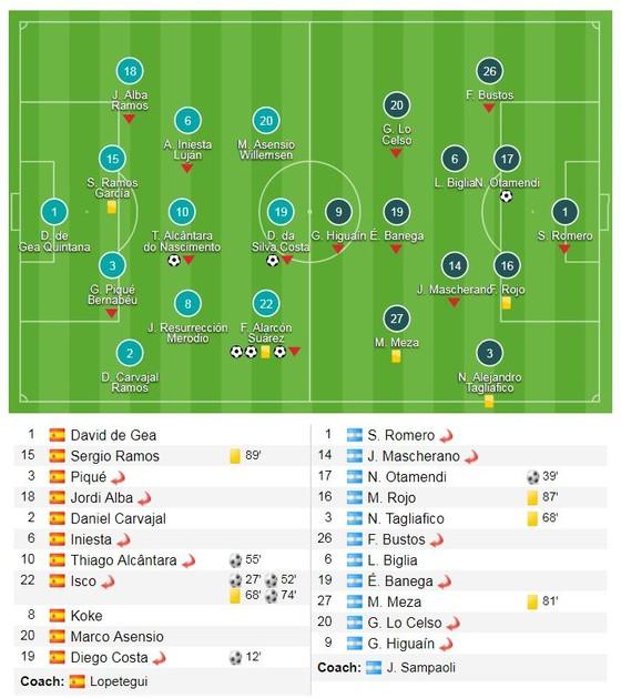 Vắng Messi, Isco tàn phá Argentina ảnh 1