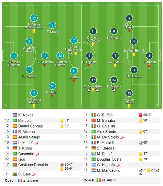 Ronaldo tỏa sáng, chiếc thẻ đỏ định mệnh của Buffon ảnh 1