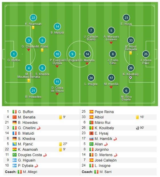 Koulibaly ghi bàn phút 90, Napoli bám đuổi ngôi đầu của Juve ảnh 1