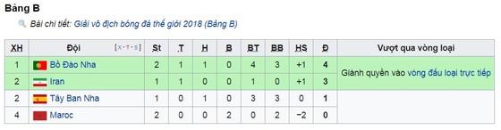 Bảng B, Bồ Đào Nha - Morocco 1-0: Ronaldo ghi bàn thứ 4, tiễn Morocco về nước ảnh 1