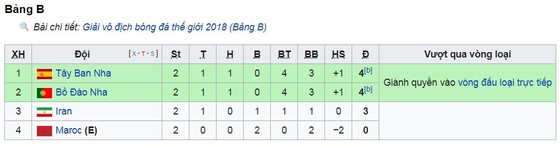 Bảng B, Iran - Tây Ban Nha 0-1: Diego Costa ghi bàn tiễn Iran, bám đuổi Ronaldo ảnh 1
