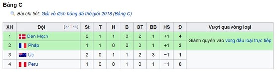 Eriksen ghi bàn nhưng Jedinak gỡ hòa nhờ VAR ảnh 1