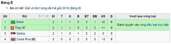 Bảng E, Serbia - Thụy Sĩ 1-2: Xhaka gỡ hòa, Shaqiri quật khởi phút 90 ảnh 1