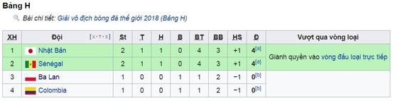 Bảng H, Nhật Bản - Senegal 2-2: Cựu binh Keisuke Honda kịp cứu nguy ảnh 1