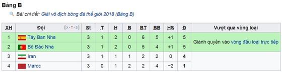 Bảng B, Tây Ban Nha - Maccoco 2-2: Aspas kịp ghi bàn, VAR lại cứu thua ảnh 1