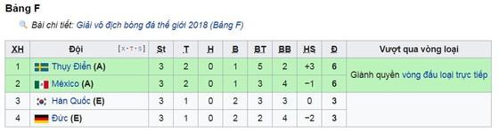 Bảng F, Hàn Quốc - Đức 2-0: Kim Young-gwon, Son Heung-min biến Đức thành cựu vương ảnh 1