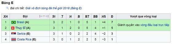 Bảng E, Thụy Sĩ - Costa Rica 2-2: Kịch tính đến phút chót, Thụy Sĩ đi tiếp vòng 16 ảnh 1