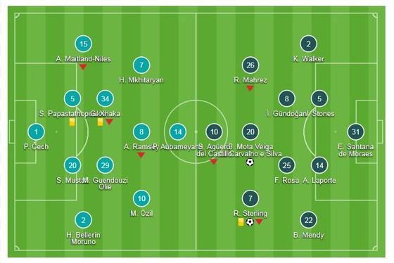Arsenal - Man City 0-2: Sterling, B.Silva thị uy, Emirates thất thủ ngày xuất quân ảnh 1