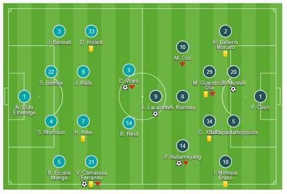 Cardiff City - Arsenal  2-3: Mustafi, Aubameyang, Lacazette khai hỏa ảnh 1