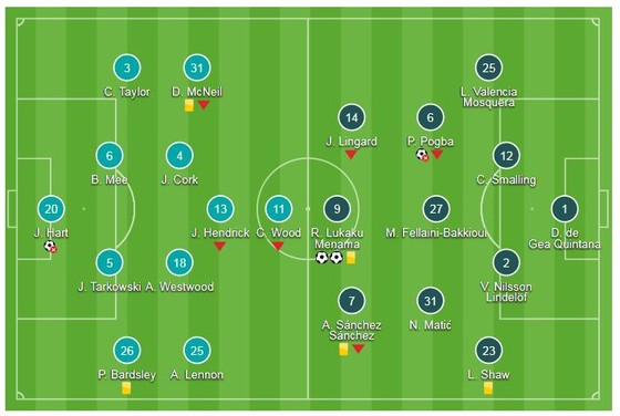 Burnley - Man United 0-2: Lukaku lập cú đúp, Rashford thẻ đỏ, Mourinho thắng nghẹt thở ảnh 1