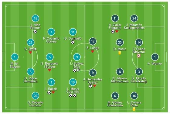 Barcelona - Huesca 8-2: Messi, Suarez ghi cú đúp, Dembele, Rakitcic, Alba hủy diệt đối thủ  ảnh 1
