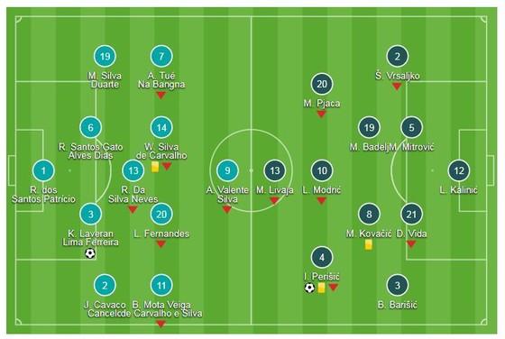 Bồ Đào Nha - Croatia 1-1: Vắng Ronaldo, Pepe giúp cầm hòa Á quân World Cup ảnh 1