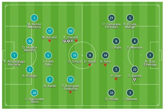Chelsea - Cardiff 4-1: Eden Hazard tỏa sáng bằng cú hattick ảnh 1