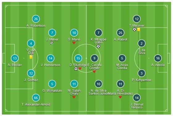 Liverpool - PSG 3-2: Sturridge, James Milner ghi bàn và Firmino làm người hùng phút 90+1 ảnh 1