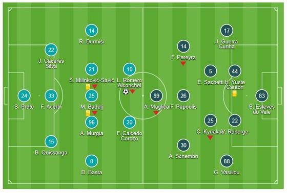 Lazio - Apollon Limassol 2-1: Luis Alberto, Immobile đưa Đại bàng xanh sải cánh ảnh 1
