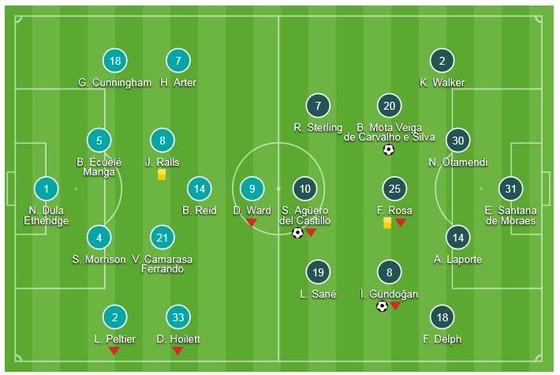 Cardiff City - Man City 0-5: Aguero, Bernando Silva, Gundogan và Mahrez mở tiệc bàn thắng ảnh 1