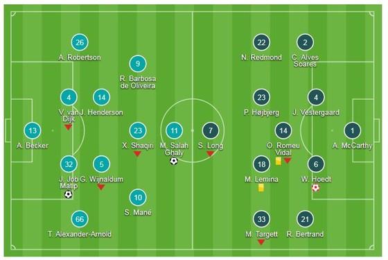 Liverpool - Southampton 3-0: Matip và Salah mang về trận thắng thứ 6 cho Jurgen Klopp ảnh 1