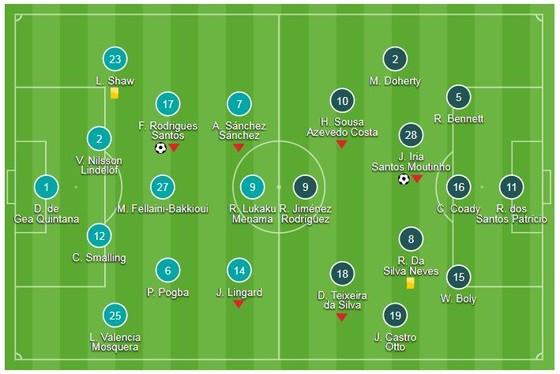 Man United - Wolverhampton 1-1: Moutinho ngăn Mourinho lấy 3 điểm trên Old Trafford ảnh 1