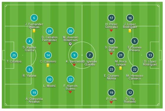Real Madrid - RCD Espanyol 1-0: Marco Asensio ghi bàn nhờ công nghệ VAR ảnh 1