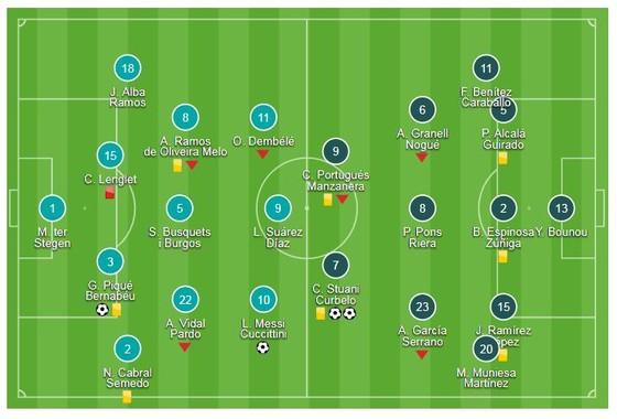 Barcelona - Girona 2-2: Messi, Piqgue ghi bàn, Barca thắng nhọc nhờ công nghệ VAR ảnh 1