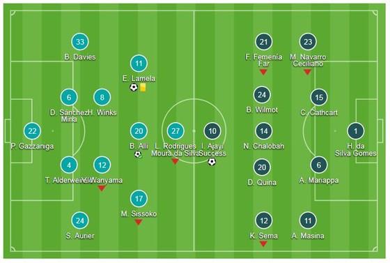 Tottenham Hotspur - Watford 2-2 (luân lưu 4-2): Thủ môn Gazzaniga giúp Hotspur thắng nghẹt thở ảnh 1