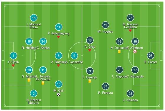 Arsenal - Watford 2-0: Kịch tính 2 phút cuối, Lacazette kiến tạo Ozil ấn định chiến thắng ảnh 1
