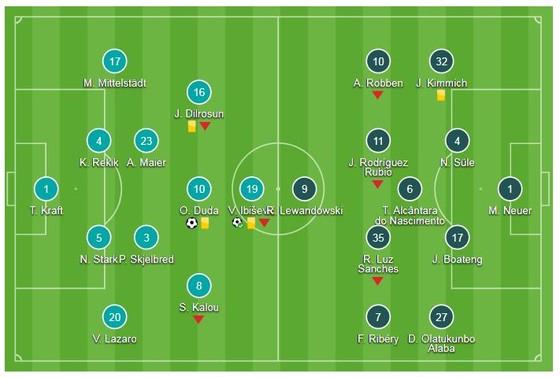 Hertha Berlin - Bayern Munich 2-0: Ibisevic và Duda gây sốc khi hạ nhà vô địch ảnh 1
