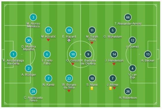 Chelsea - Liverpool 1-1: Eden Hazard ghi bàn, Sturridge kịp cứu gỡ hòa ảnh 1