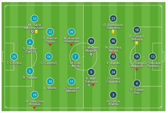 Real Madrid - Levante 1-2: Morales, Marti ghi bàn, Bale và Benzema ngậm ngùi rời sân ảnh 1