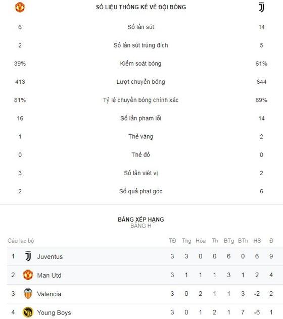 Man United - Juventus 0-1: Ronaldo, Dybala gieo sầu Mourinho ảnh 2