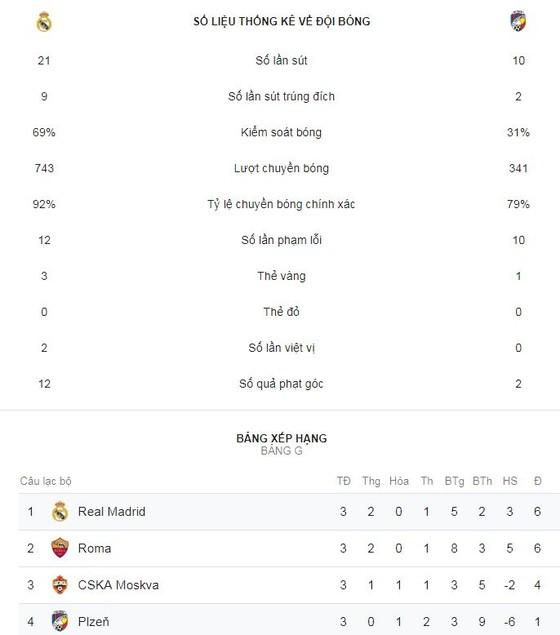 Real Madrid - Viktoria Plzen 2-1: Benzema và Marcelo giải vận cho HLV Lopetegui ảnh 2