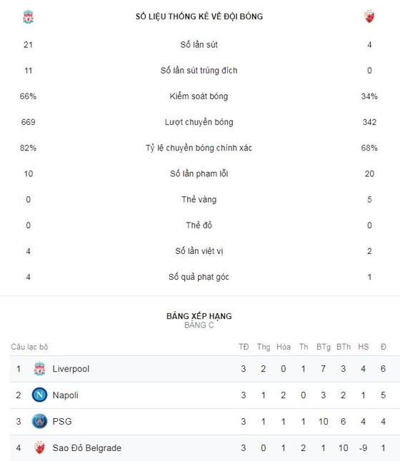 Liverpool - Crvena Zvezda 4-0: Salah lập cú đúp, Liverpool chiếm ngôi đầu bảng ảnh 2