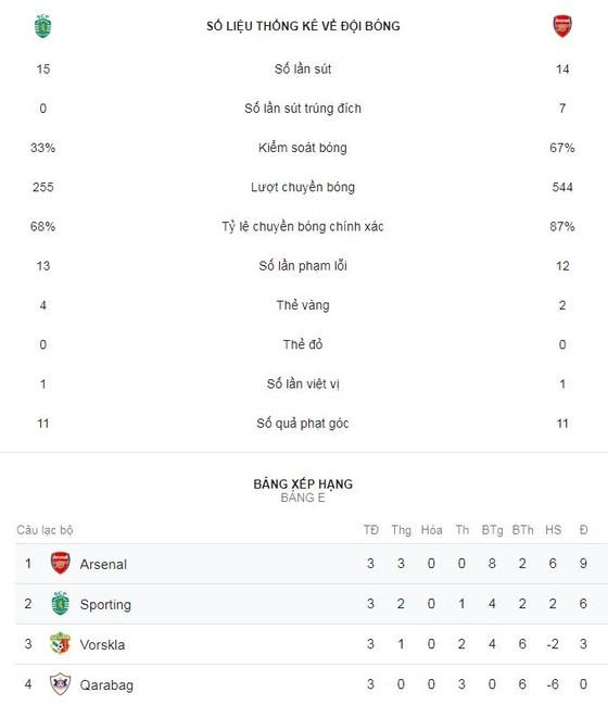 Sporting - Arsenal 0-1: Welbeck khai hỏa, Pháo thủ London nhất bảng ảnh 2