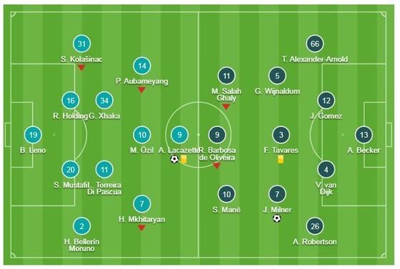 Arsenal - Liverpool 1-1: Milner mở tỷ số, Lacazette buộc The KOP chia điểm ảnh 1