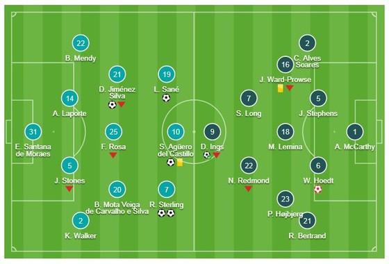 Man City - Southampton 6-1: Aguero, Silva, Sane ghi bàn, Sterling lập cú đúp ảnh 1