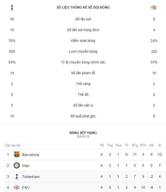 Tottenham - PSV Eindhoven 2-1: Harry Kane tỏa sáng, HLV Pochettino níu kéo hy vọng ảnh 2