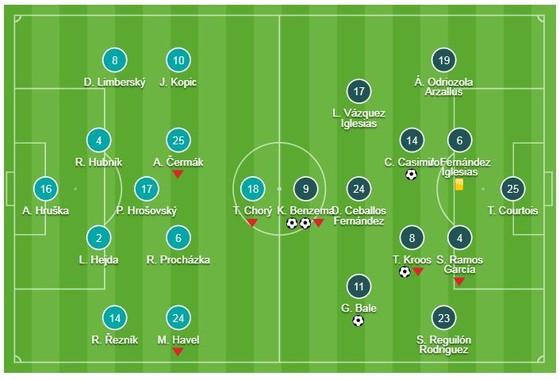 Viktoria Plzen - Real 0-5: Benzema, Gareth Bale lập công, HLV Solari thêm chiến thắng ảnh 1