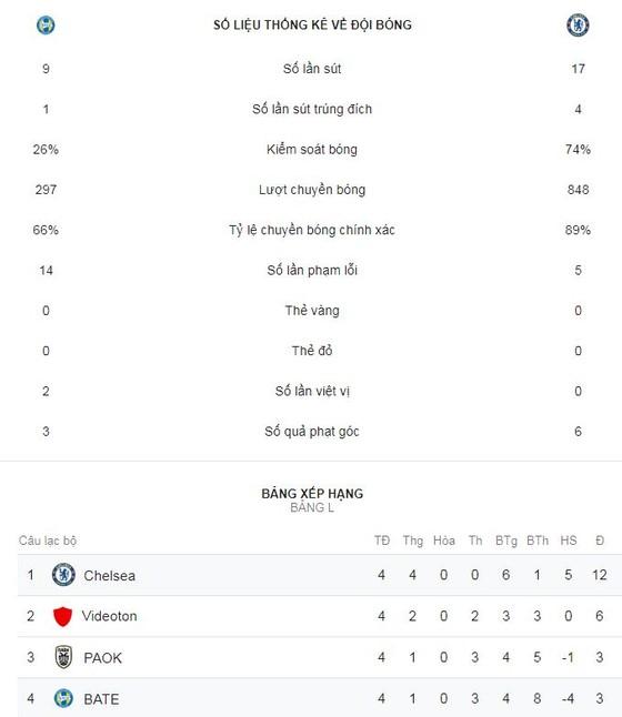 BATE Borisov - Chelsea 0-1: Giroud hóa người hùng ảnh 2