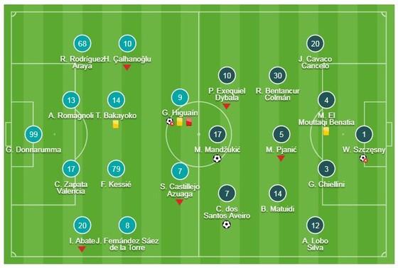 AC Milan - Juventus 0-2: Mandzukic, Ronaldo tỏa sáng, Higuain nhận thẻ đỏ ảnh 1