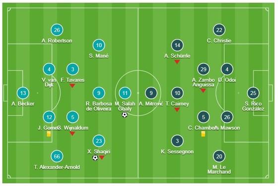 Liverpool - Fulham 2-0: Salah, Shaqiri giành 3 điểm cho HLV Klopp ảnh 1
