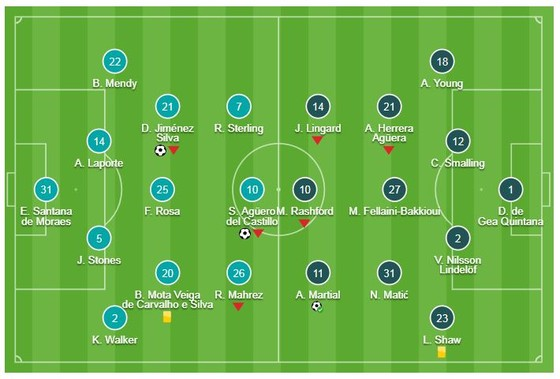 Man City - Man United 3-1: Silva, Aguero, Gundogan giúp Pep Guardiola tiếp tục hạ Mourinho ảnh 1