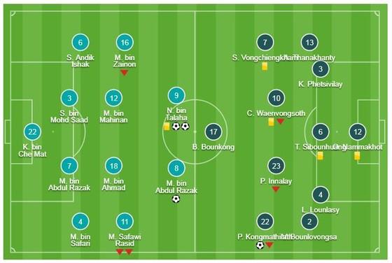 Malaysia - Lào 3-1: Kongmathilath lập siêu phẩm nhưng Radzak, Idland giúp chủ nhà chiến thắng ảnh 1