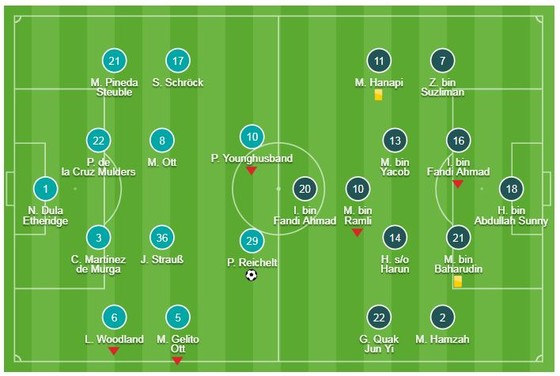 Philippines - Singapore 1-0: Patrick Reichelt ghi bàn, HLV Sven-Goran Eriksson ra mắt hoàn hảo ảnh 1