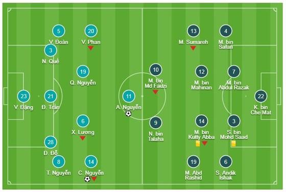Việt Nam - Malaysia 2-0: Công Phượng gây cuồng phong, Quả bóng vàng Anh Đức lại tỏa sáng ảnh 1