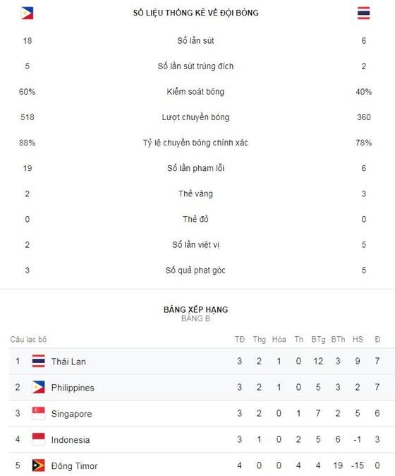Philippines - Thái Lan 1-1: Supachai mở tỷ số, Jovin Bedic thắp hy vọng cho Philippines ảnh 1
